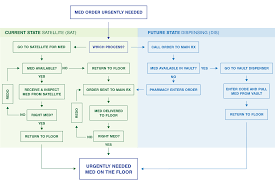 Process Mapping Simplifies Healthcare Design Building