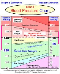 High Blood Pressure Blood Pressure Range Normal Blood