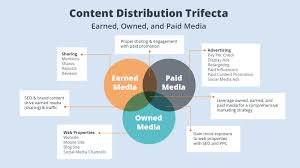 Content Marketing Strategy What Is Content Marketing Instapage Marketing Guide