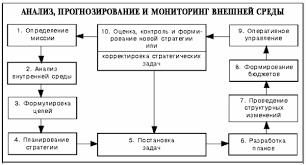 Автосервис Формирование стратегии и сценарный анализ в условиях  Процесс планирования стратегии