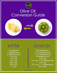Butter To Olive Oil Conversion Chart Baking With Olive Oil