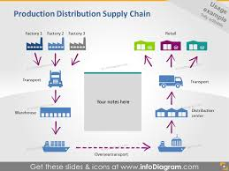 similiar logistics supply chain diagram keywords reverse logistics diagram reverse wiring diagram