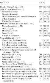 A Cross Sectional Examination Of The Prevalence Of