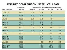 Steel Shot Chart Steel Vs Lead Differences You Should Know