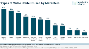 Marketing Charts 2017 How And Where Marketers Are Using Video In 2017 Marketing