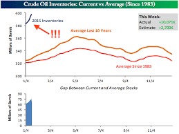 World Oil Inventory Chart Oil Inventories Are Basically Off The Chart Business