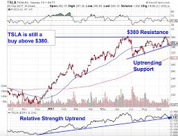 Tesla Stock Price Chart Tesla Stock Gives Back Gains Which Is Totally Normal Price