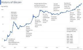 History Of Bitcoin The Uk Stock Market Almanac Steemit