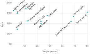 Backpacking Weight Chart The Most Popular Backpacking Packs Lessons From The John
