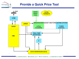 Quick Budget Tool Ppt Lbnl Budget System Proposal Powerpoint Presentation