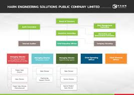 Chart Investor Co Th Organization Chart Harn Engineering Solutions