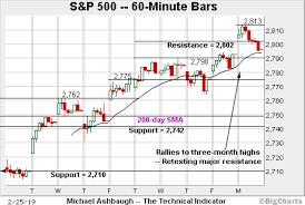 Charting A V Shaped Reversal S P 500 Hesitates At Major
