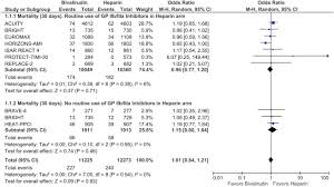 Comprehensive Meta Analysis Of Safety And Efficacy Of