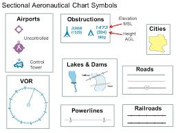 Aeronautical Chart Symbols Vfr Sectional Chart Symbols
