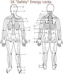 Mapperley Acupuncture Jin Shin Jyutsu A Healing Art