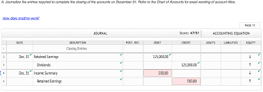 Income Summary Chart Of Accounts Solved After All Revenue And Expense Accounts Have Been C