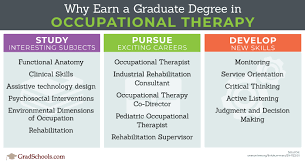 Top Occupational Therapy Programs Schools In United Kingdom