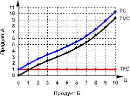 Реферат Виды издержек производства постоянные переменные и общие  На графике постоянные издержки изображаются горизонтальной линией расположенной параллельно оси абсцисс рис 1 К постоянным издержкам относят затраты на