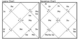 Mars Venus Conjunction In Navamsa Chart Salman Khan Horoscope His Future Via Vedic Astrology Rules