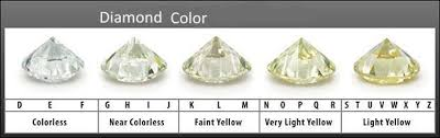 Color Chart For Diamond Diamond Color Chart Rome Fontanacountryinn Com