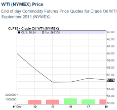 Oil Price Chart Nasdaq Oil Price Latest Price Chart For Crude Oil Nasdaq Com 2014 1218