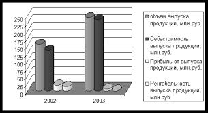 Дипломная работа Управление оборотным капиталом ru Рис 3 Показатели финансово хозяйственной деятельности за 2002 2003гг