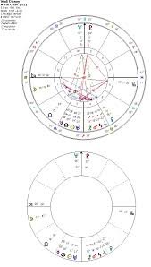 Walt Disney Birth Chart Artists Neptune Angular Solunars