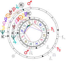 Astrological Compatibility Will Smith And Jada Pinkett
