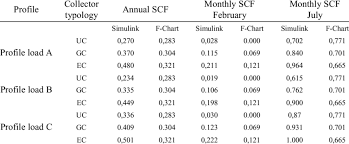 Scf Trend As A Function Of The Dhw Daily Consumption Profile