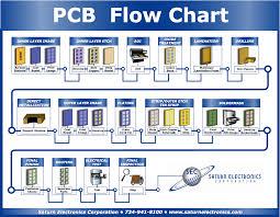 51 Competent Pcb Production Process