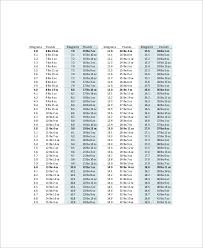 7 Height And Weight Conversion Chart Templates Free
