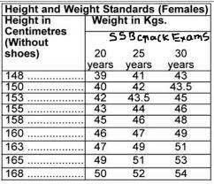 Height Weight Ratio Chart 44 Methodical Height Ke Hisab Se Weight Ka Chart