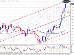 Trading Trendlines Andrews Pitchfork Price Patterns