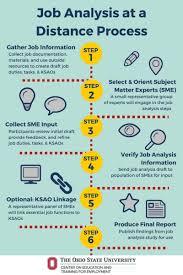 Job Analysis Job Analysis ATSP 7