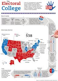 Electoral College Vote Chart Ap Gov The Presidencey The Bureacracy Lessons Tes Teach