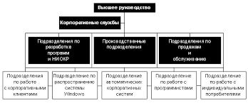 Анализ компании microsoft Реферат страница  1 Структура управления