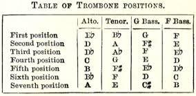 Alto Trombone History Timeline Will Kimball