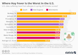 Allergic Reaction Chart Chart Where Hay Fever Is The Worst In The U S Statista