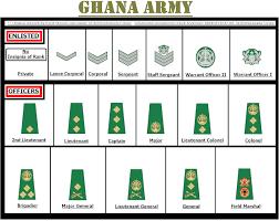 Ghana Army Ranks and Salary Structure (2020) - Prices Ghana