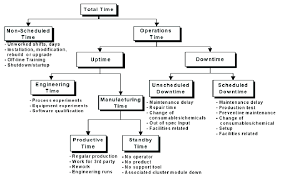 Semi E10 Equipment States Stack Chart Figure2 Semi E10
