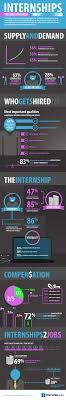 top qualities companies look for when hiring an intern internships opening the door to great careers