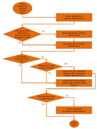 Energized Electrical Work Permit Flow Chart Pub 3000 Chapter 34 Confined Spaces Revised 02 15