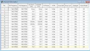 Uhf Spectrum Chart The Factory Default Frequency Retevis Blog