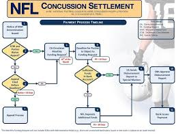 Nfl Concussion Settlement Claims Report Advocacy For