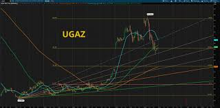 Ugaz Stock Chart Chart Analysis Ugaz Dgaz Fibonnaci6180