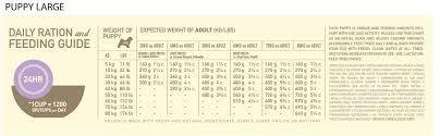 Orijen Dog Food Feeding Chart Best Picture Of Chart