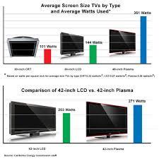 73 Competent Plasma Tv Power Consumption Chart