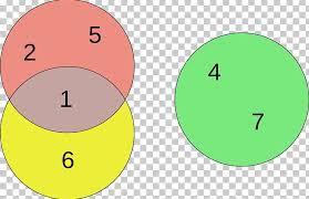 Venn Diagram In Logic Euler Diagram Venn Diagram Logic Circle Png Clipart Angle