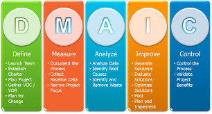 Image Result For Dmaic Process How To Plan Product Launch