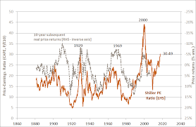 Should We Worry About The Shiller Pe Ratio Betashares